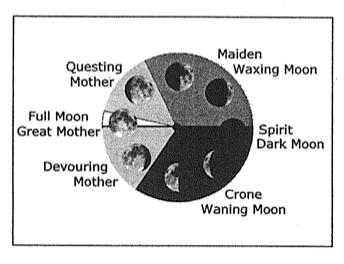 girl-to-goddess-moon-cycle1
